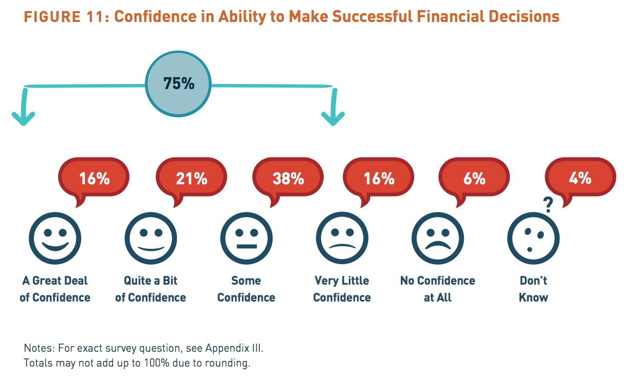 Confidence investor decisions