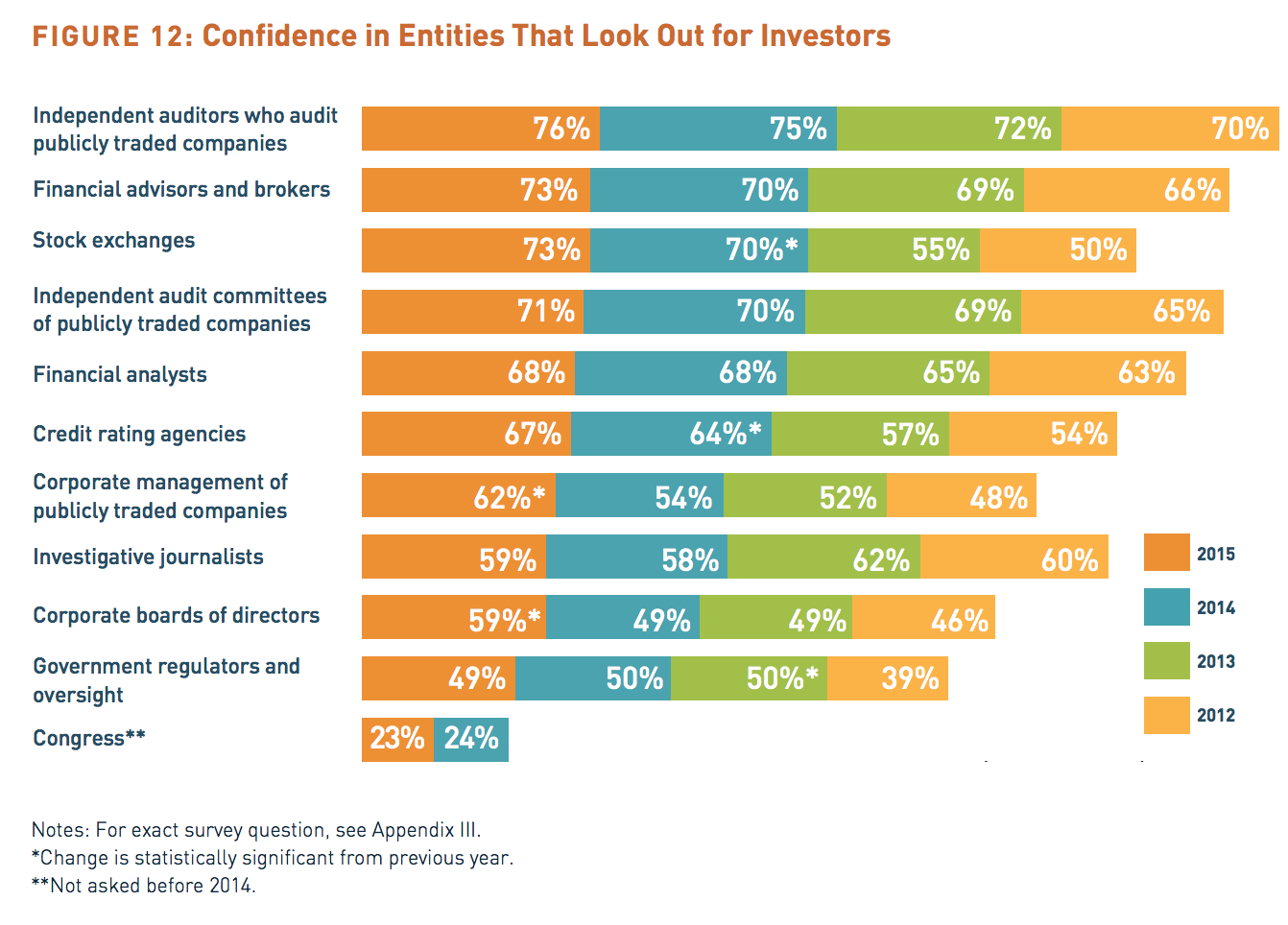 entities that look out for investors