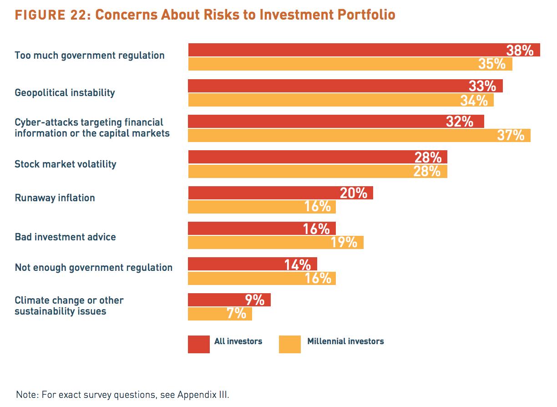 threats investor portfolio