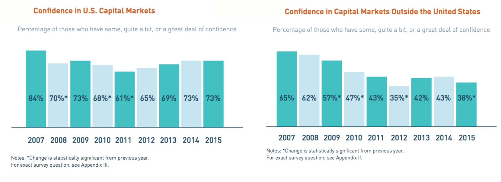 Confidence in capital markets