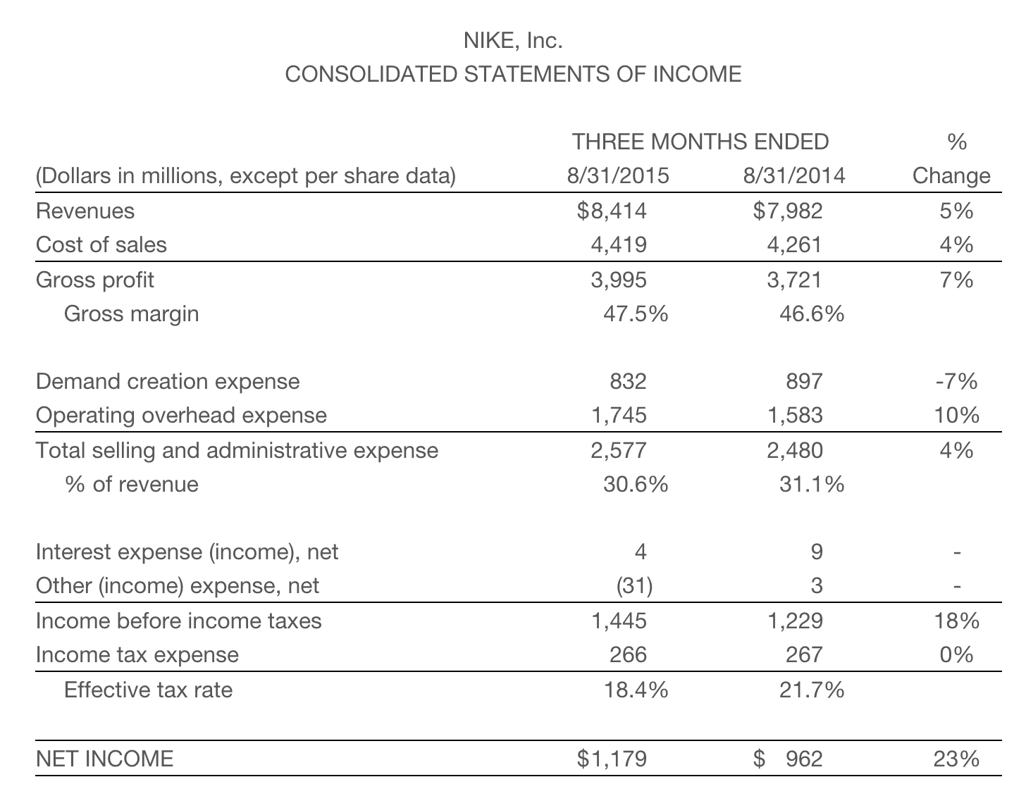 Nike Q1 2016 results