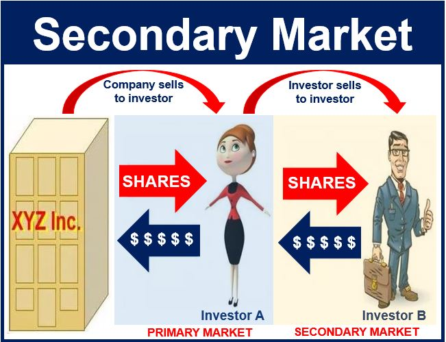 secondary market Financial management assignment help, secondary market - t-bills, secondary market the major participants in secondary market are banks, brokerage firms and bond houses they buy and sell t-bills on behalf of customers and themselves the customers include depository institutions, insurance companies, pension f.