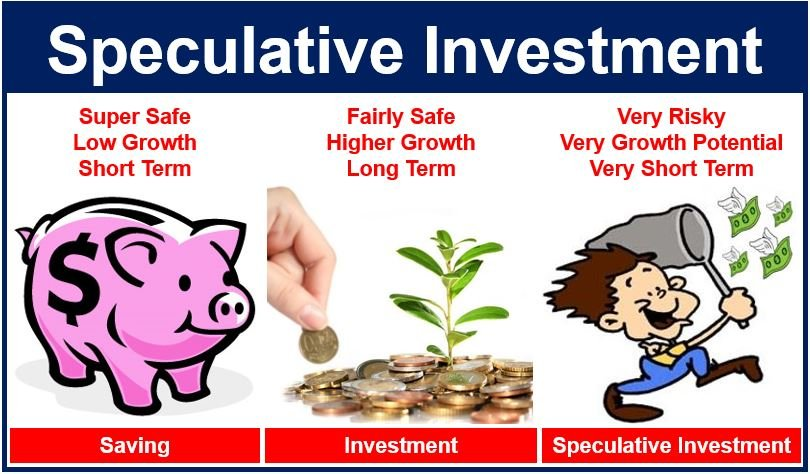 What is a speculative investment Definition and meaning Market – Define Business Investment