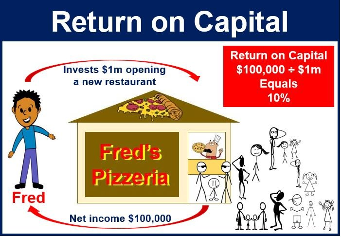 return on capital