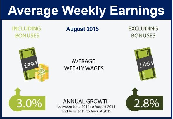Average Weekly Earning