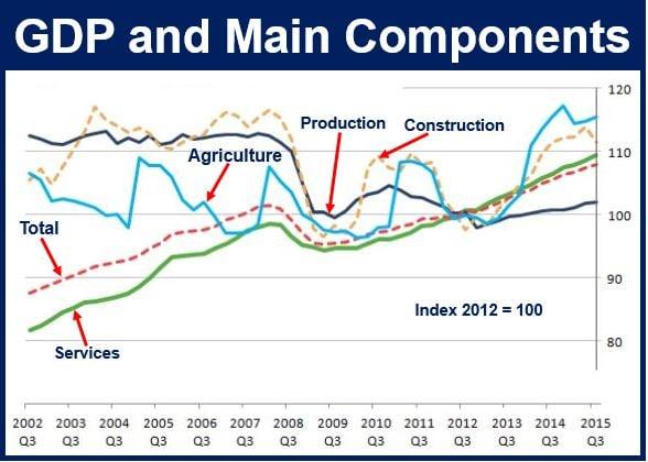 British GDP