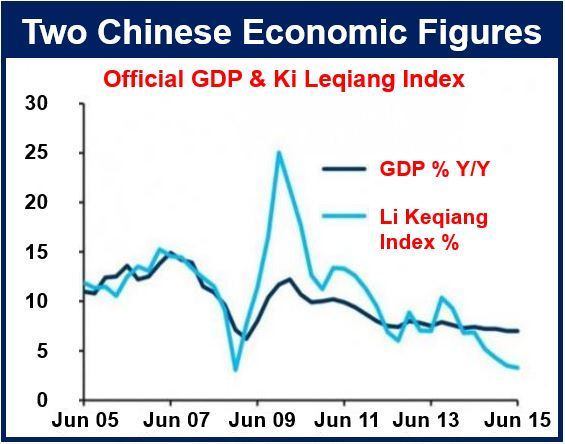 Chinese GDP figures