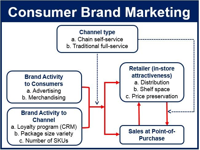 Consumer Brand Marketing