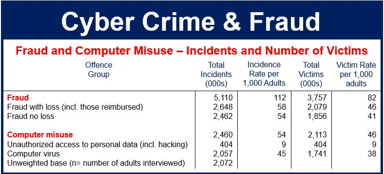 Cyber crime and fraud