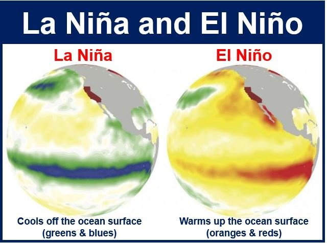 El Nino and La Nina