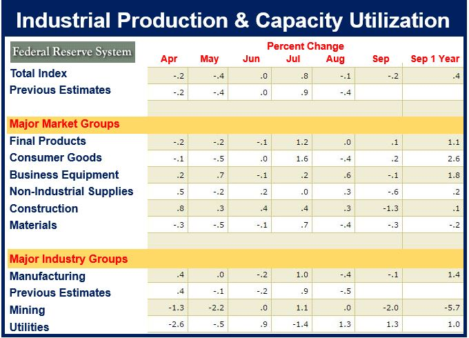 Industrial Production US