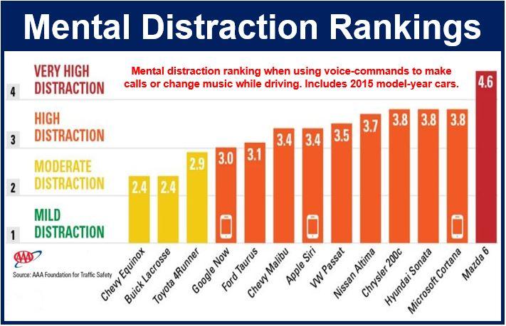 Mental distraction rankings