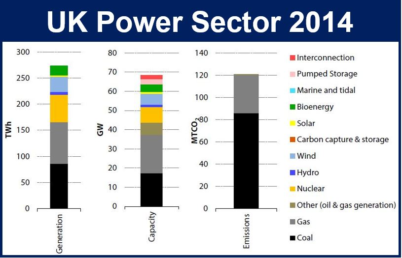 UK Power Sector