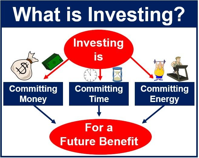 What is investing.