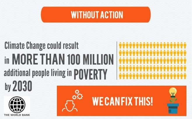 100 million people poverty World Bank