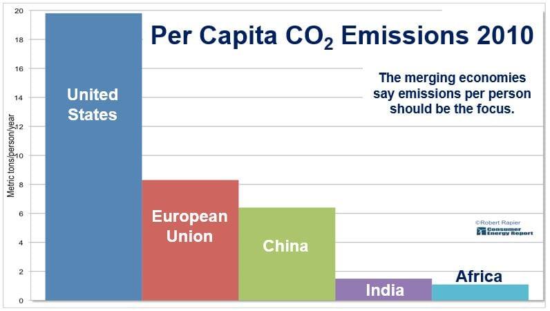 Emissions per capita UN Climate Talks
