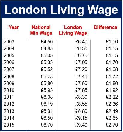 London Living Wage