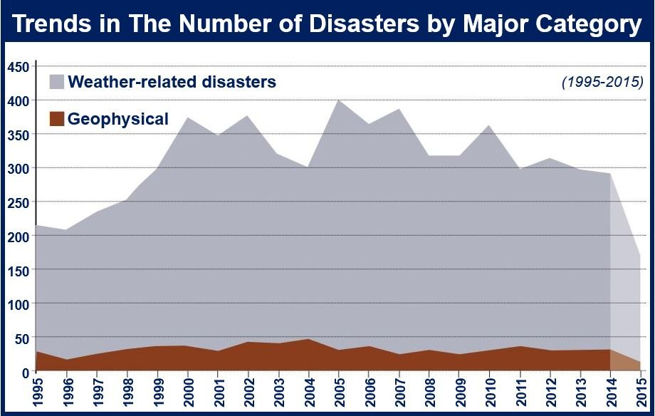 Number of disaster days
