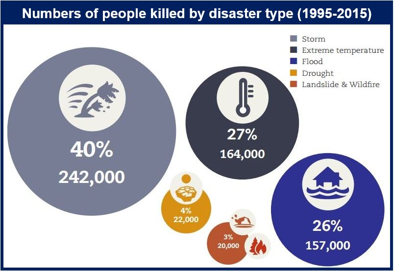 People killed by disaster type