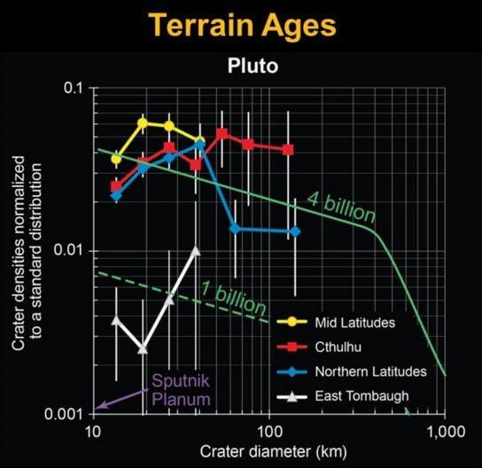 Pluto terrain ages