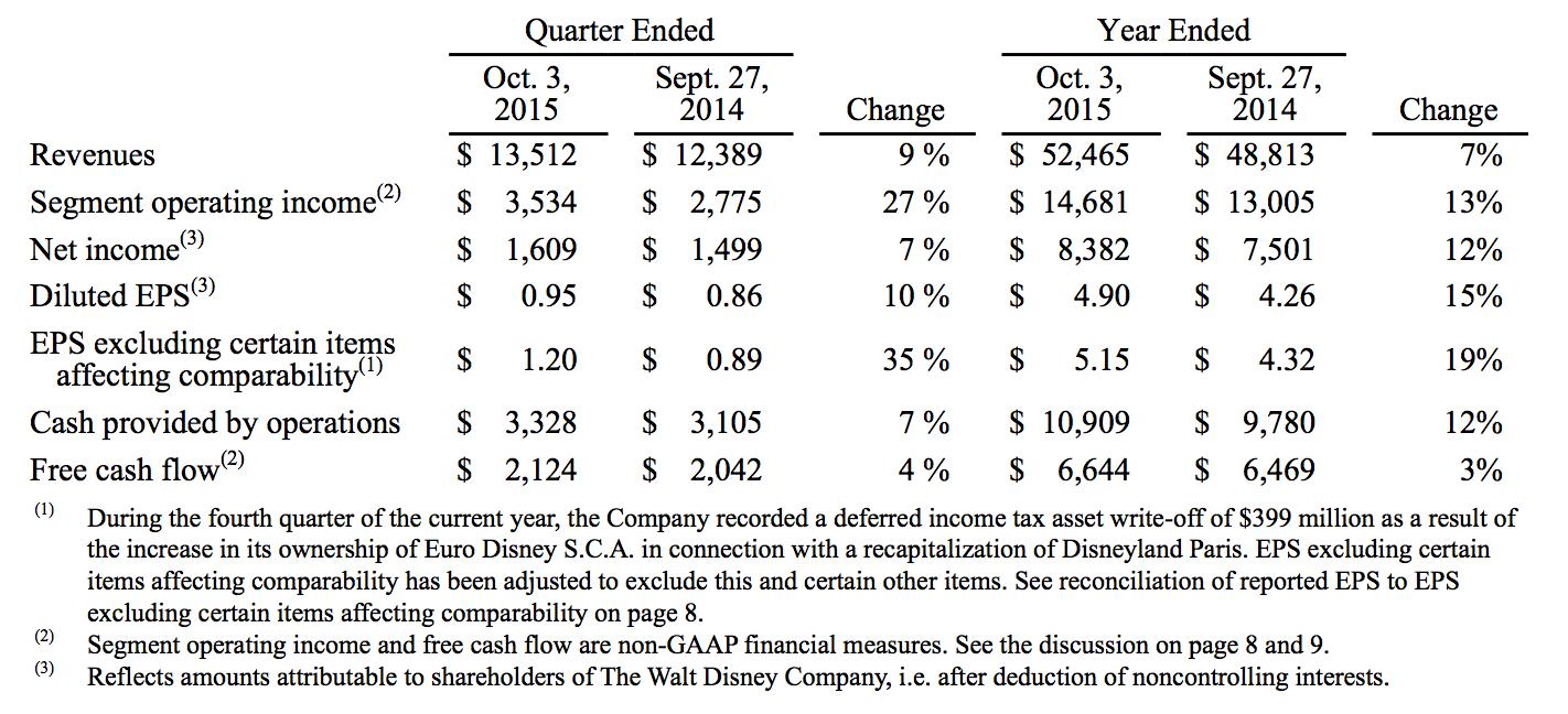 Disney-Q4-financial-results