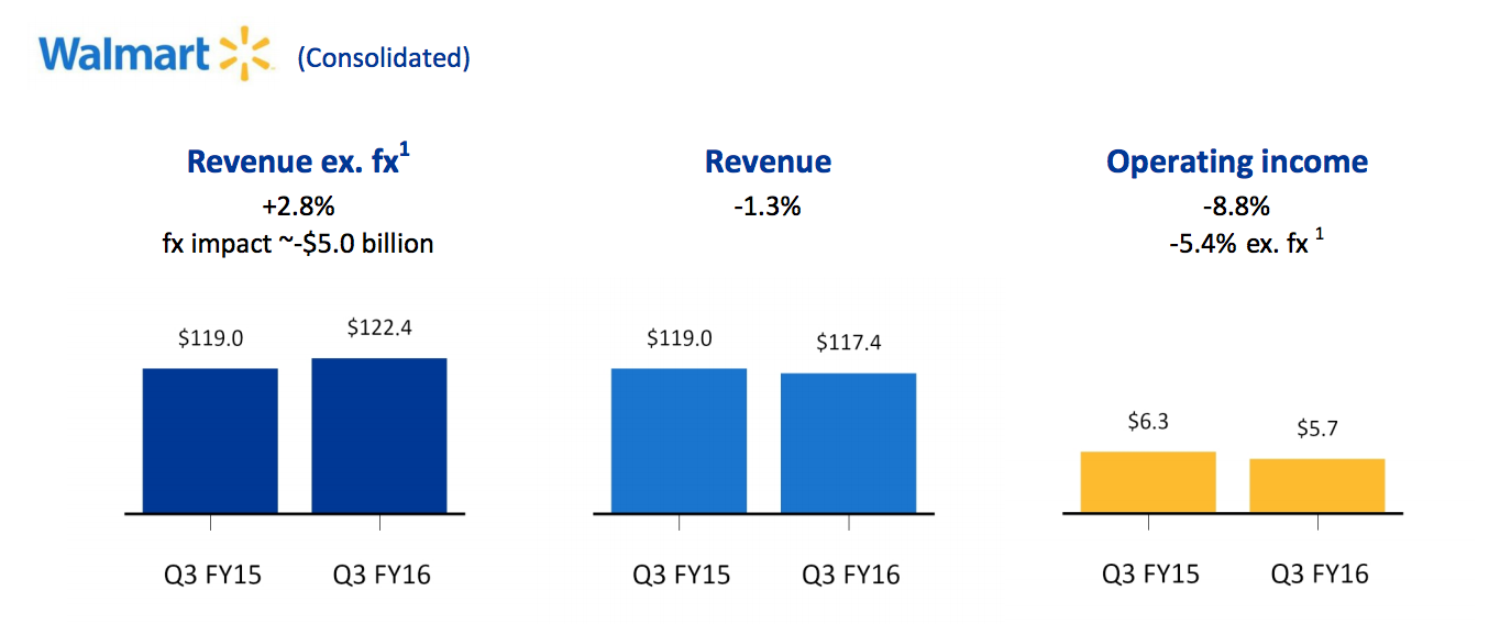 Wal-Mart Q3 financial results
