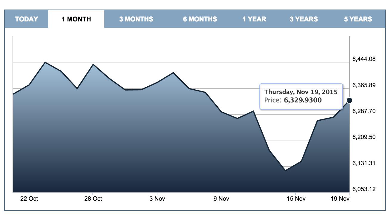 FTSE100-graph-November-20