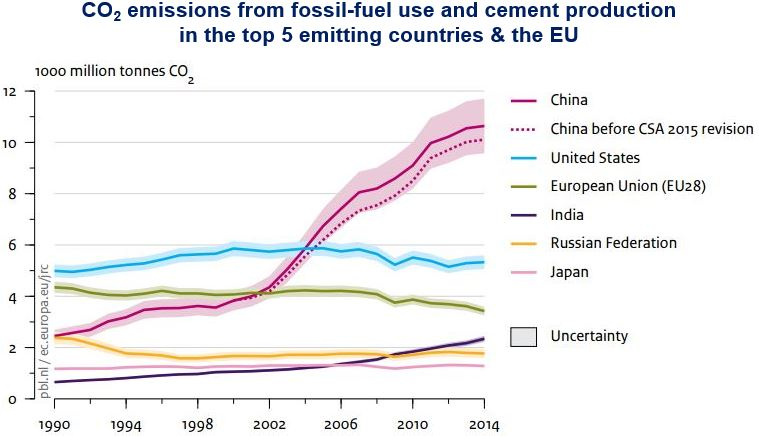 Top carbon dioxide emissions countries and EU