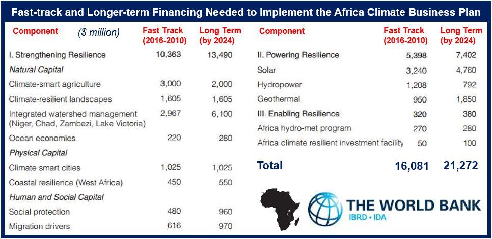 World Bank says Africa need 16 billion