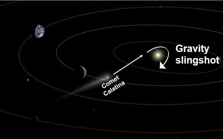 Comet Catalina trajectory and sling shot from Sun gravity