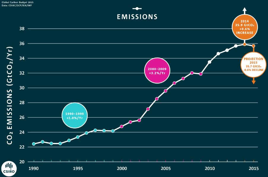Global carbon emissions since 1990