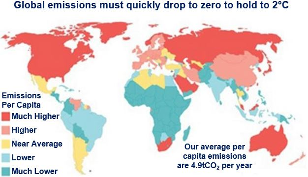 Global emissions per capita must fall