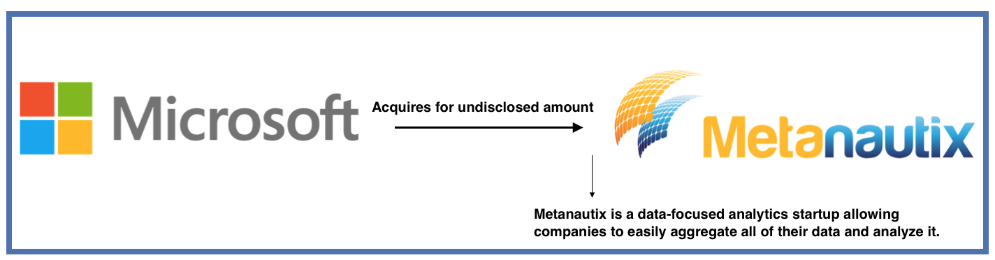 Microsoft-Metanautix-Acquisition