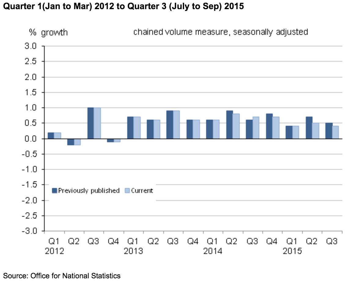 ONS data UK economy
