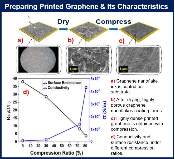 Printed Graphene