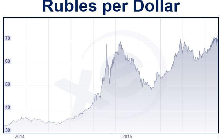 Rubles per dollar