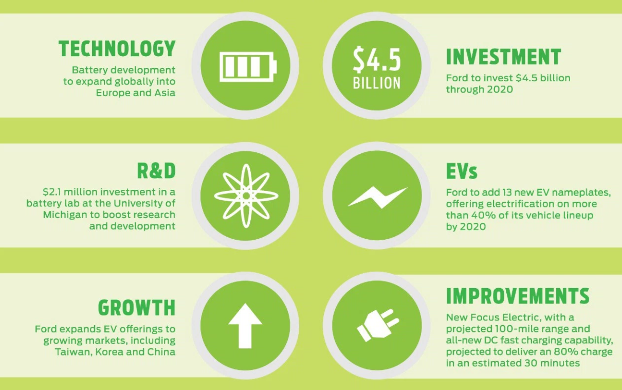 Ford Electric Vehicle Investment Infographic