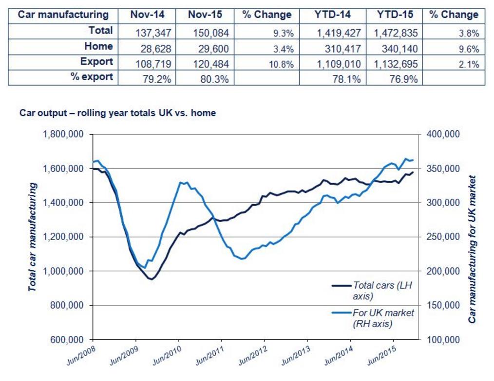 UK car manufacturing growth