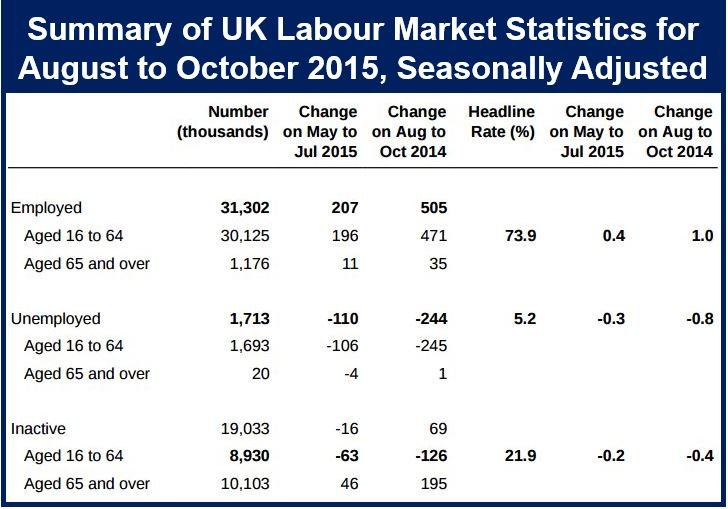 UK unemployment and labour market October