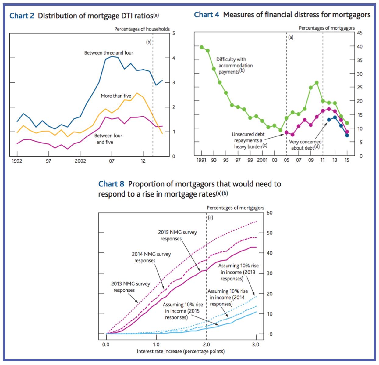 UK_Mortgagors_Respond_Mortgage_Rates