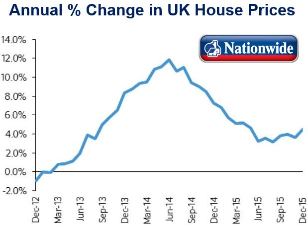 Annual percentage change in UK house prices