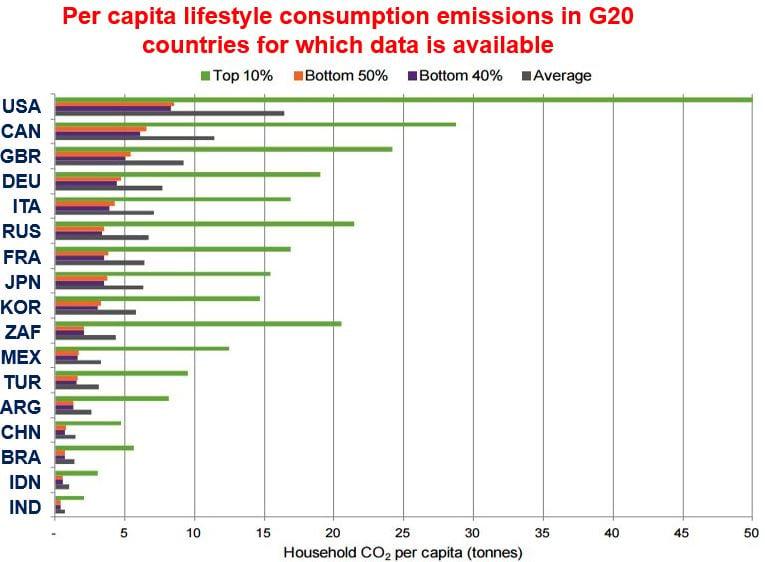 household CO2 emissons per capita tonnes