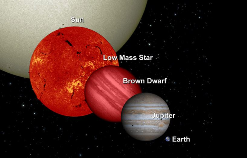 Brown dwarf verus planet