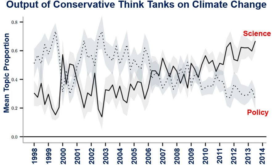 Conservative Think Tank output regarding climate change denial