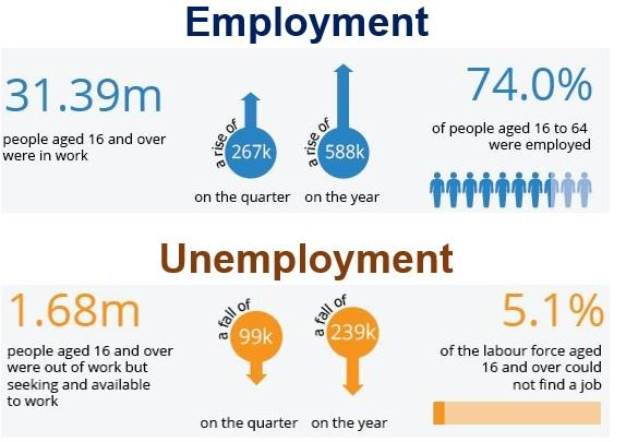 Employment and Unemployment UK