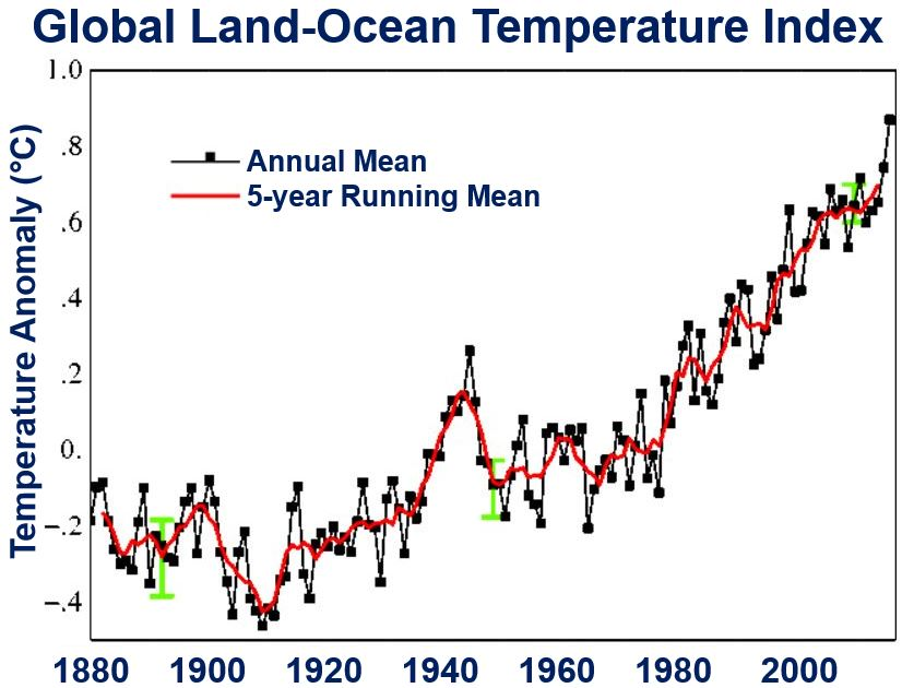 Global Land Ocean Temperature Index