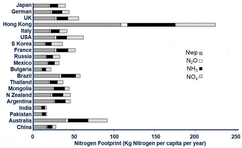 Nitrogen Footprint per capita per year