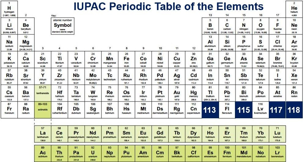 periodic table of the elements four now entries - Periodic Table As Announced By Iupac In 2016