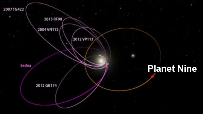 Planet Nine the ninth planet discovered by Caltech scientists