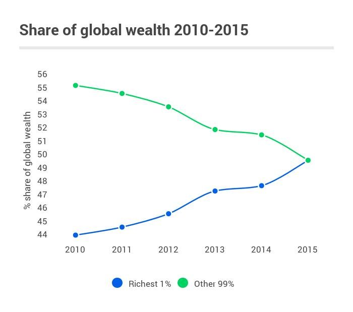 Share_of_wealth_1_and_the_rest